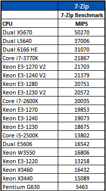 Intel-Xeon-E3-1270-V2-7-Zip