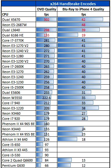 Intel-Xeon-E3-1270-V2-Handbrake