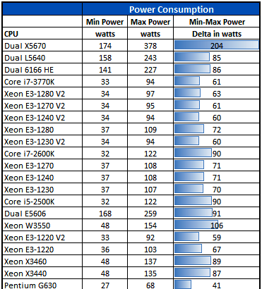 Intel-Xeon-E3-1280-V2-Power-Consumption