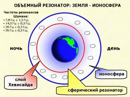 резонанс Шумана частота